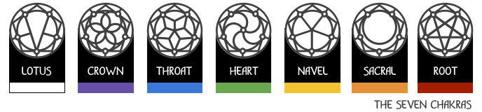 Icons for the seven chakras
