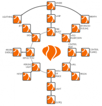 an example of a talent tree
